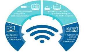 Переход на цифровое телевидение в Москве – сроки завершения проекта
