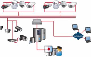 IP-камера – принцип работы и настройка видеонаблюдения через интернет, виды и цены