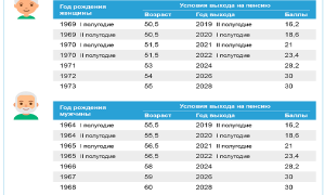 Северная пенсия: возраст и стаж для мужчин и женщин
