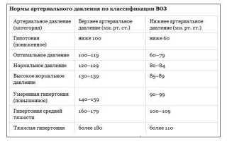 Пульсовое давление – разница между верхним и нижним, показатели нормы