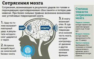 Таблетки при сотрясении мозга – список медикаментов для лечения